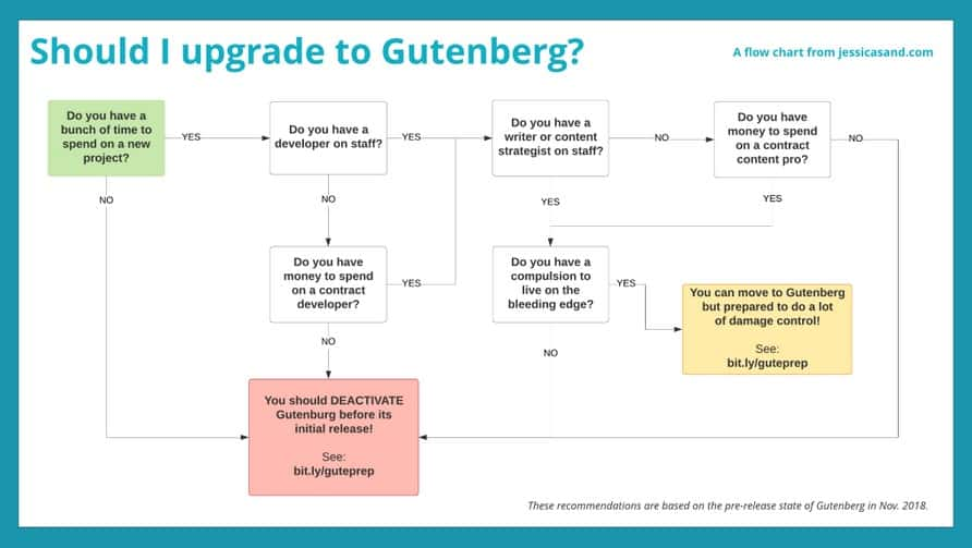 """frustrations of WordPress Gutenberg UI, via a post, """"WordPress 5.0 and Gutenberg: Get your content ready,"""" dated November 20, 2018, at JessicaSand.com"""
